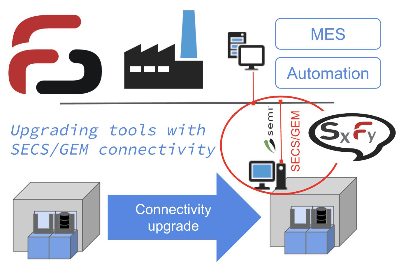 SECS GEM Software