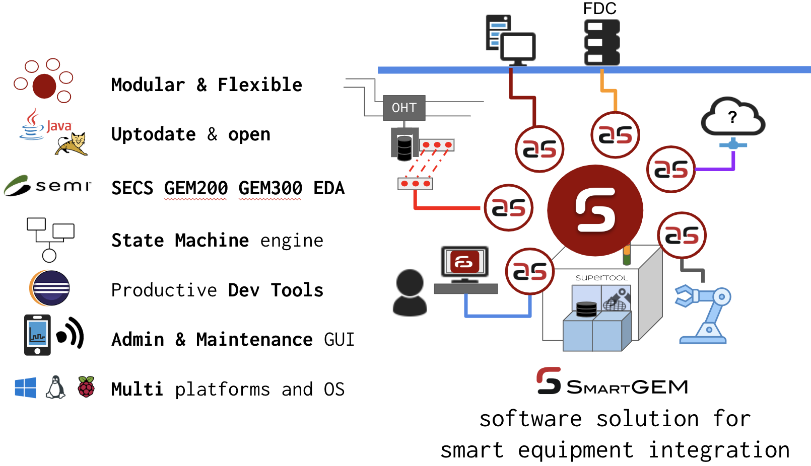 SECS GEM Software