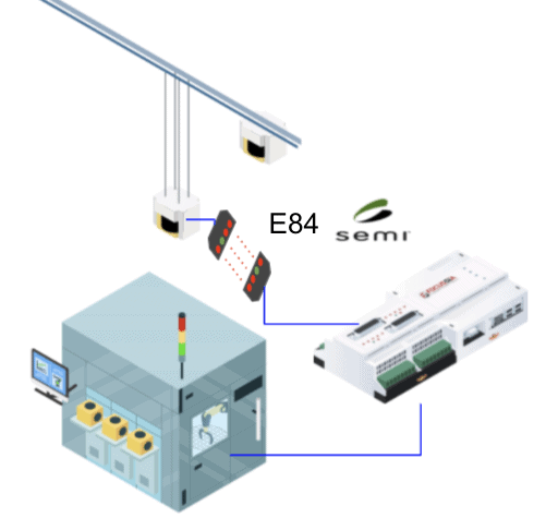 SmartBoxE84 E84 interface between vehicle and equipment