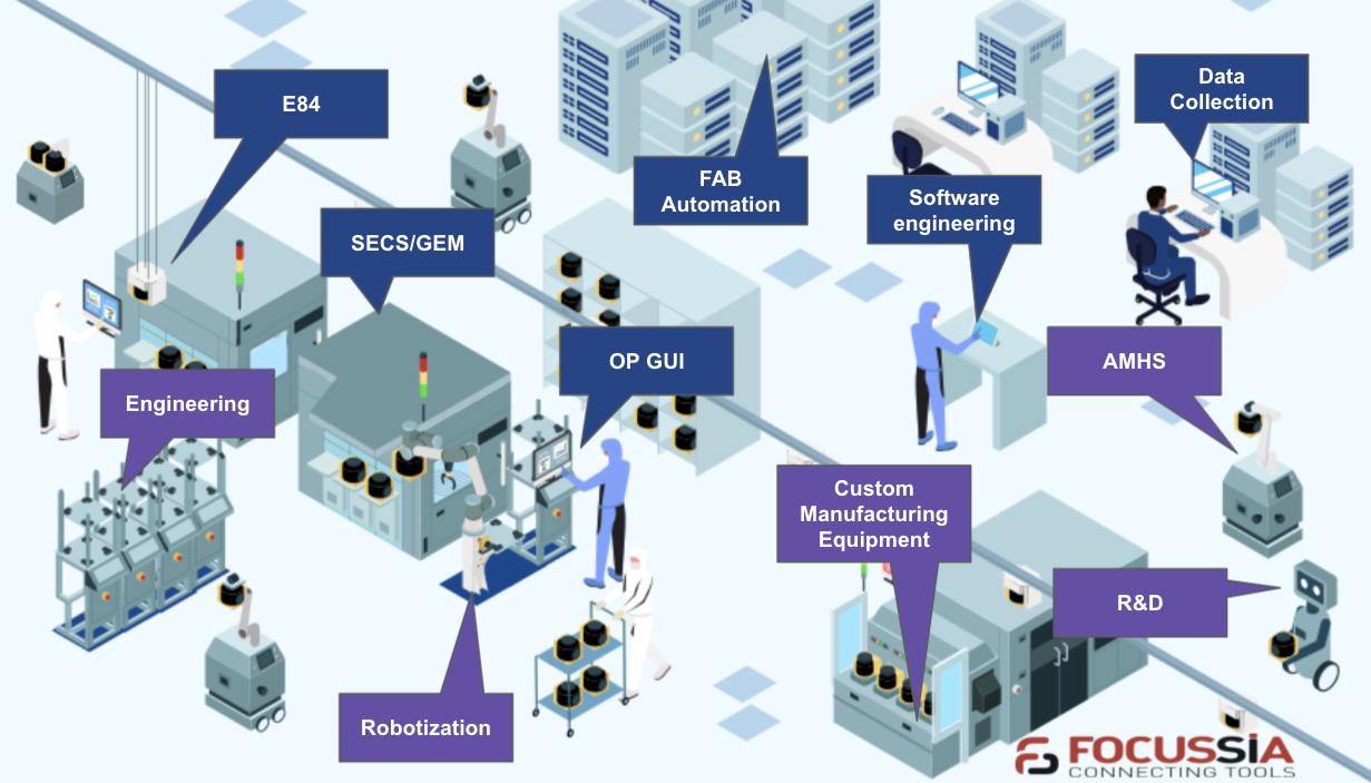 semiconductor fab upgrade - robotization, data collection, sensor integration, AMHS